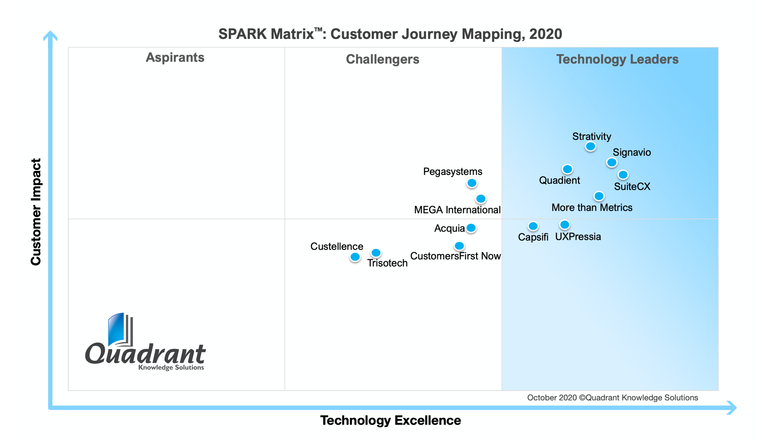 Spark Matrix for Customer Journey Mapping Vendors (2020 - by Quadrant Knowledge Solutions)