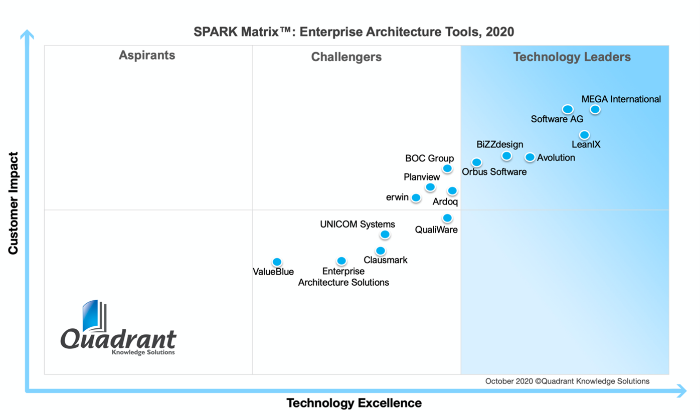 Technology Excellence Spark Matrix (2020 - by Quadrant Knowledge Solutions)
