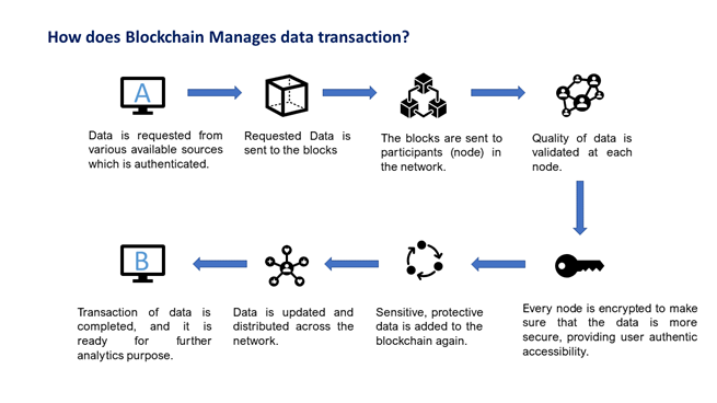How Does Blockchain Technology Manage Data Transactions?