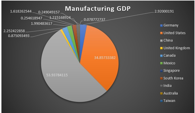 Global Manufacturing competitiveness in 2019 Q3 (Billion)