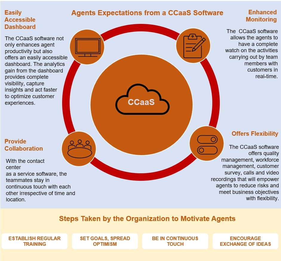 CCaaS, Contact-Center-as-a-Service, Intelligent Process Automation (IPA)