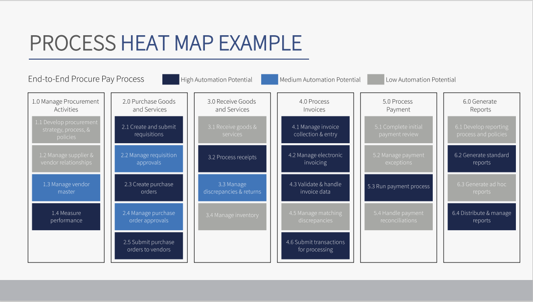 An example of a process heat map.